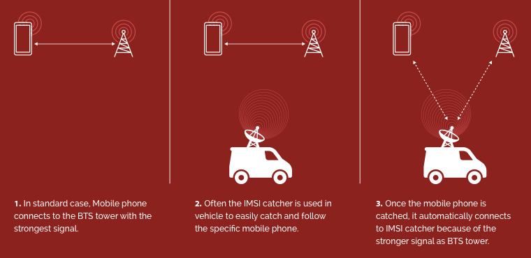 Researchers prove mass usage of surveillance devices